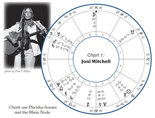 Joni Mitchell Natal Chart