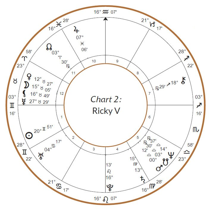 Ricky's chart
